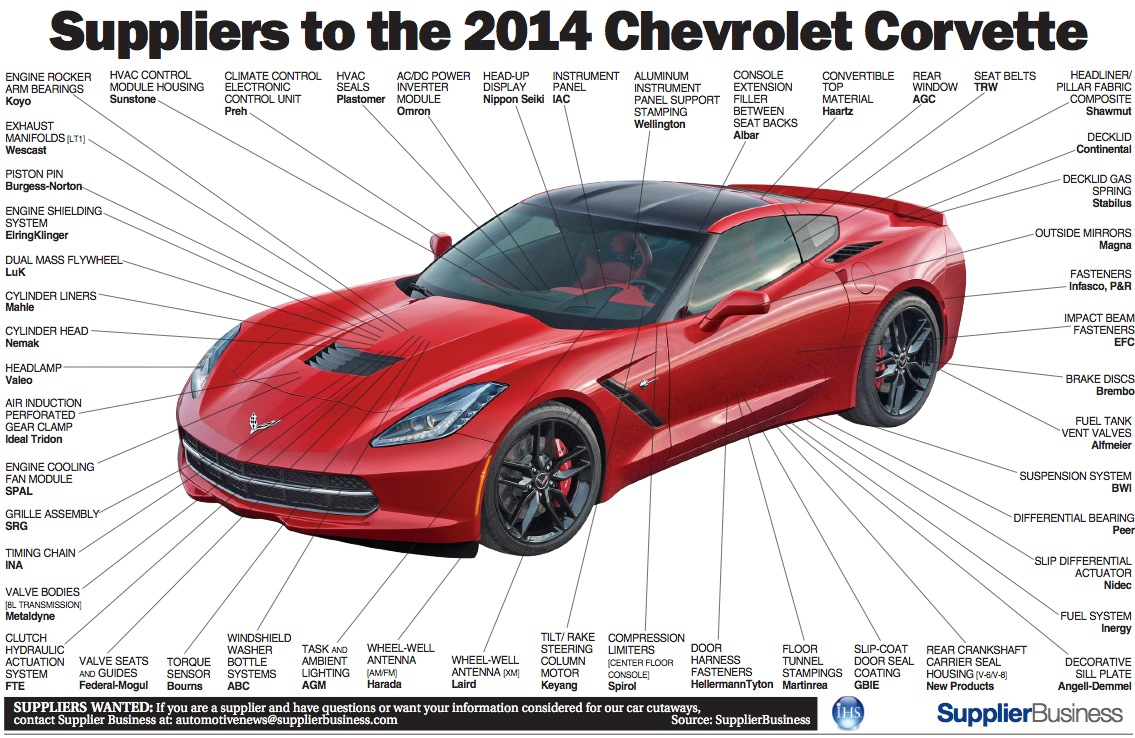2014 corvette stingray parts suppliers diagram chevrolet corvette stingray c7 forum. Black Bedroom Furniture Sets. Home Design Ideas